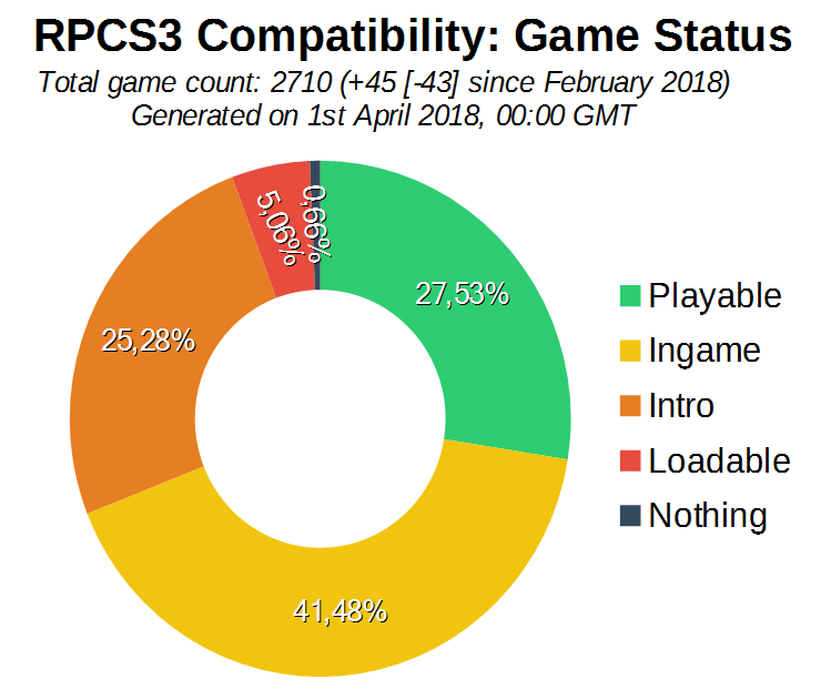 RPCS3 March 2018 report in a nutshell - Major RSX and rendering