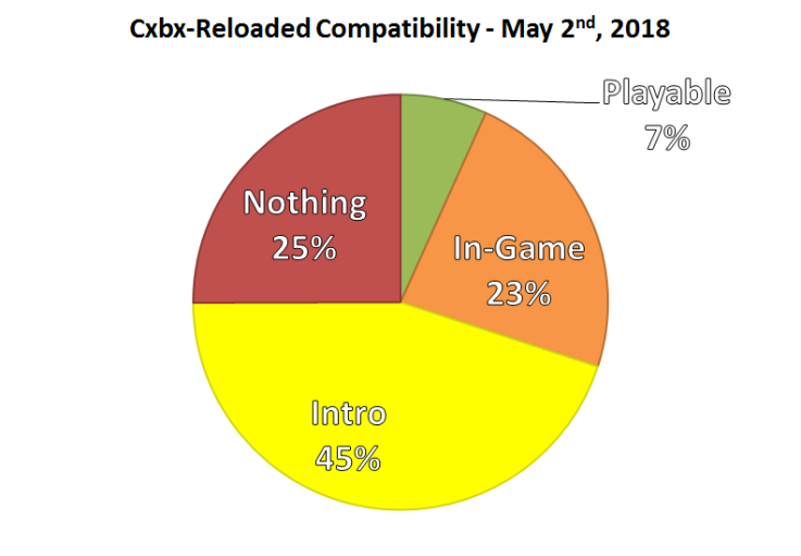 Cxbx-Reloaded (Xbox) April 2018 Official Progress Report