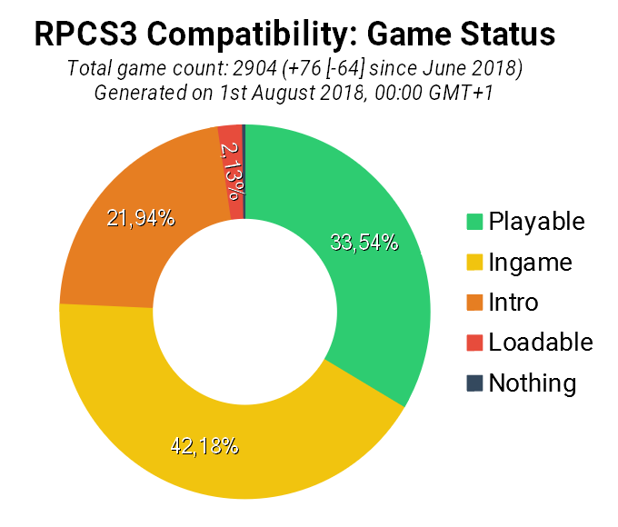 RPCS3 July 2018 Progress Report in a nutshell - Asynchronous Shader