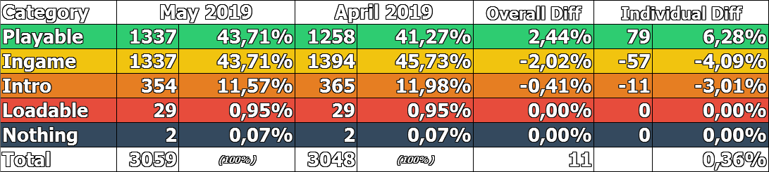 RPCS3's May 2019 Progress Report in a nutshell - 1337 games are now